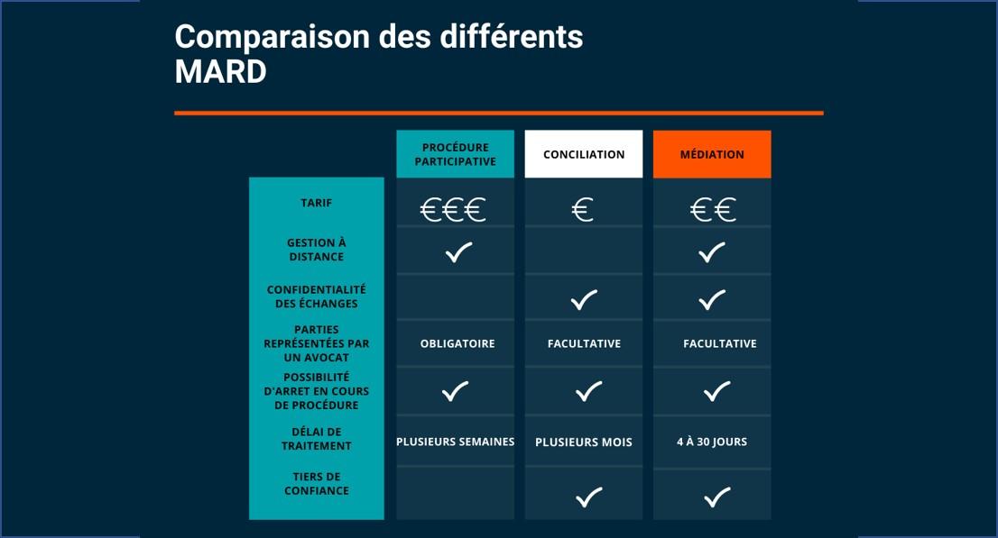 3 modes alternatifs de règlement des différends (MARD)